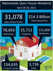 Open House Infographic Realtor dot com