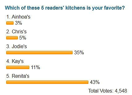 Final kitchen contest poll numbers