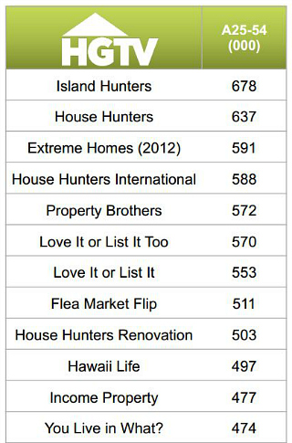 HGTV's Top Rated Shows 2013